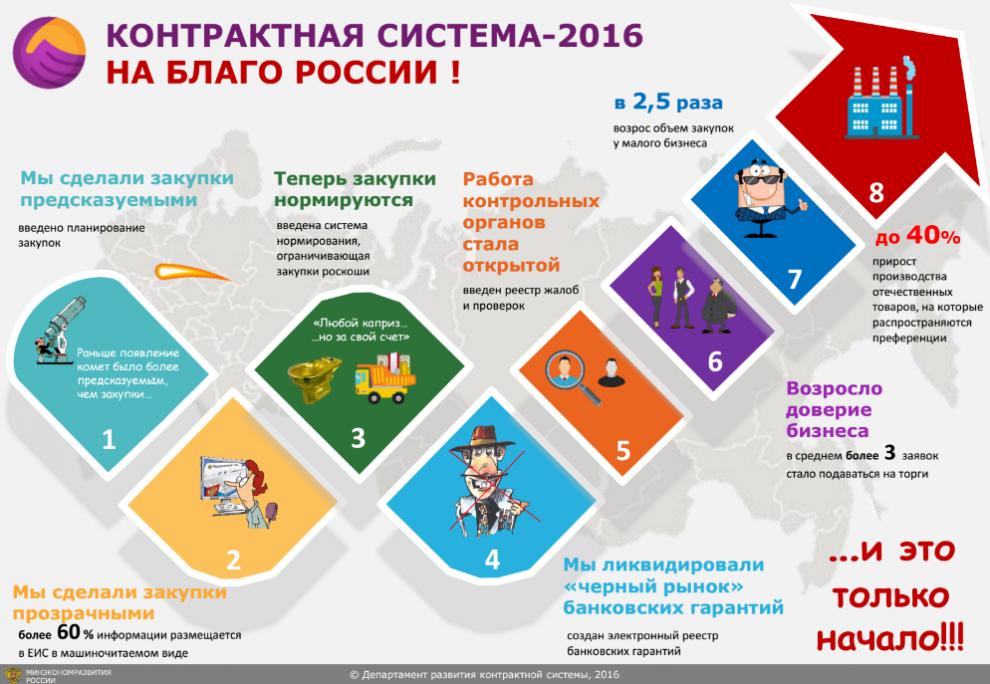 изменения в закупках с 2016 совмещен